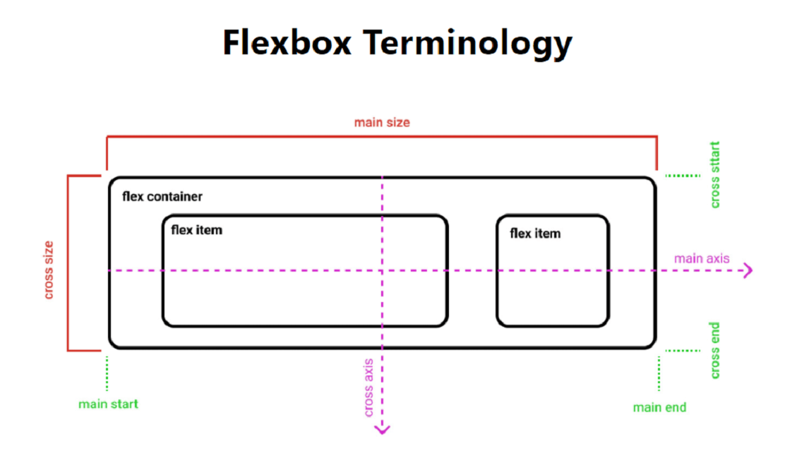 Building Games with Flexbox Term